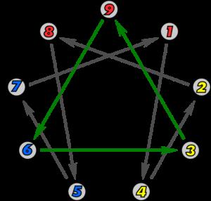 Immagine del simbolo completo dell'enneagramma